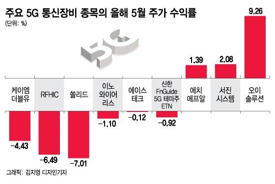 '언택트' 수혜주 5G, 주가는 왜 안 오를까