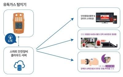 스마트안전TV 원격모니터링 이동형 유해가스 측정기 작동원리 /사진제공=디지쿼터스