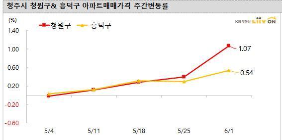 서울 강북 위주 집값 상승 조짐…청주 오름폭 확대