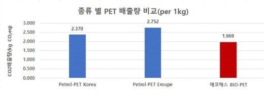 종류별 PET 배출량 비교/사진제공=에코매스