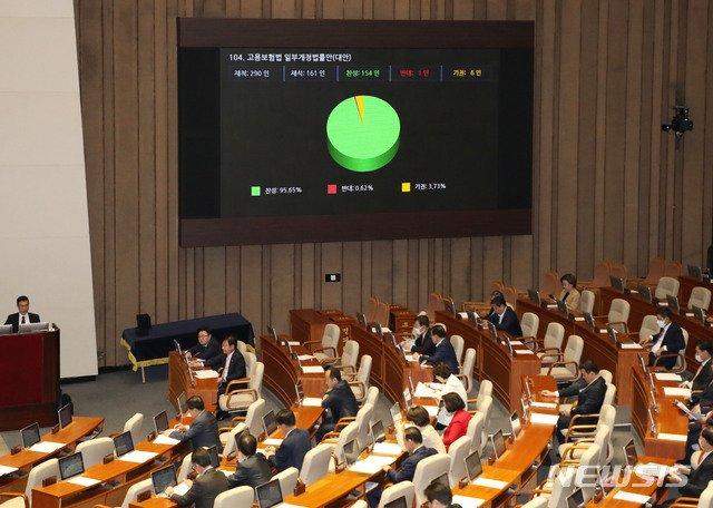 지난달 20일 서울 여의도 국회에서 열린 본회의에서 고용보험법 일부개정법률안(대안)이 통과되고 있다. / 사진제공=뉴시스