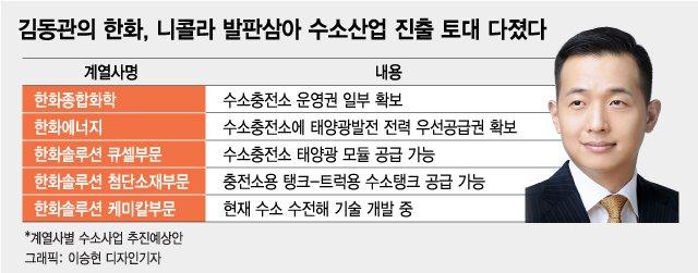 김승연·김동관의 '뉴 한화'…키워드는 태양광·수소