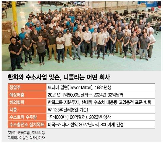 """니콜라가 한미 증시 휩쓴 비결…""""1회 충전으로 1920㎞ 달린다"""""""
