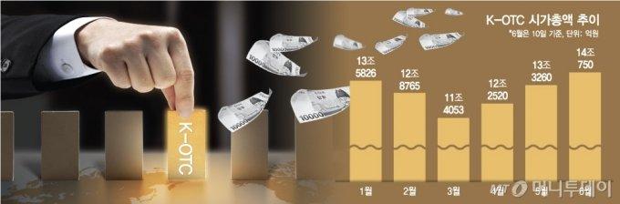 유동성 '샤워효과'…장외시장에도 몰렸다