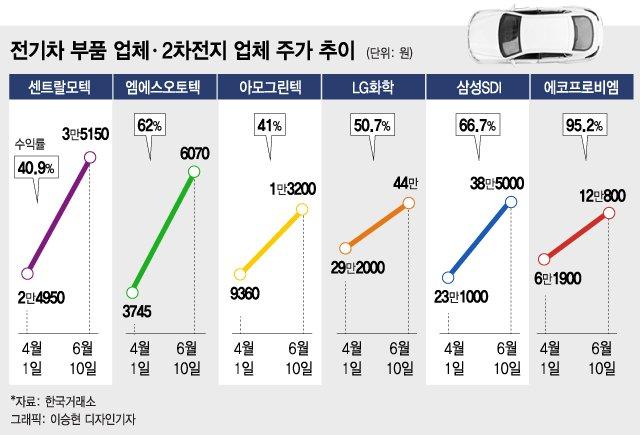 '미친 주가' 테슬라 다음은 한국 부품주, 뭐가 있나