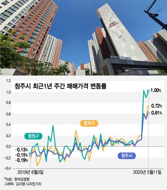 """""""3억 아파트 3천만원에 싹쓸이""""…전국 집값 띄우는 '갭투자 원정대'"""
