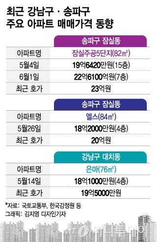 """인천·대전·청주 규제 묶이나…""""또 풍선효과"""" vs """"과열 진정"""""""