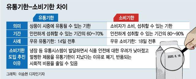 [단독]'우유판매기간 14일→18일'…유통기한 대신 소비기한 도입된다