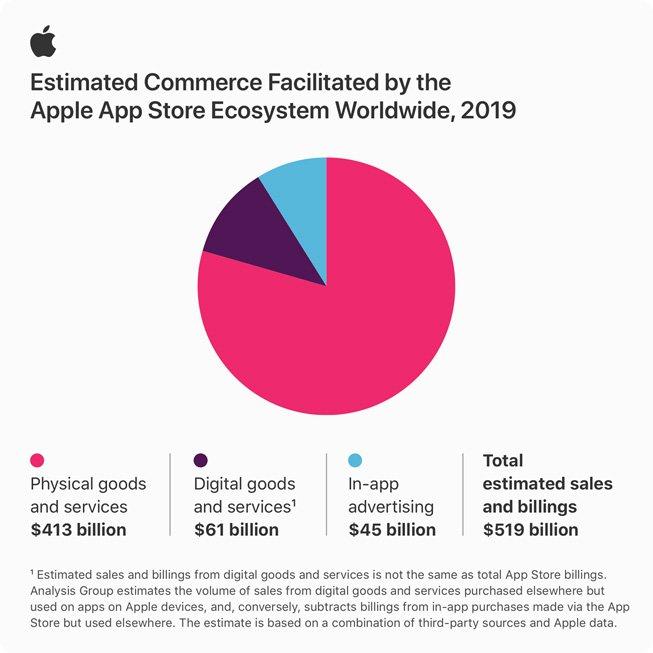 2019년 애플 앱스토어 분야별 매출 점유율 /사진=애플