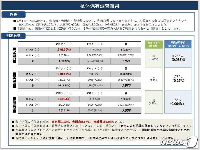 일본 후생노동성이 이달 1~7일 실시한 도쿄도·오사카부·미야기현 주민 대상 코로나19 '항체 보유 조사' 결과 (일본 후생노동성) © 뉴스1