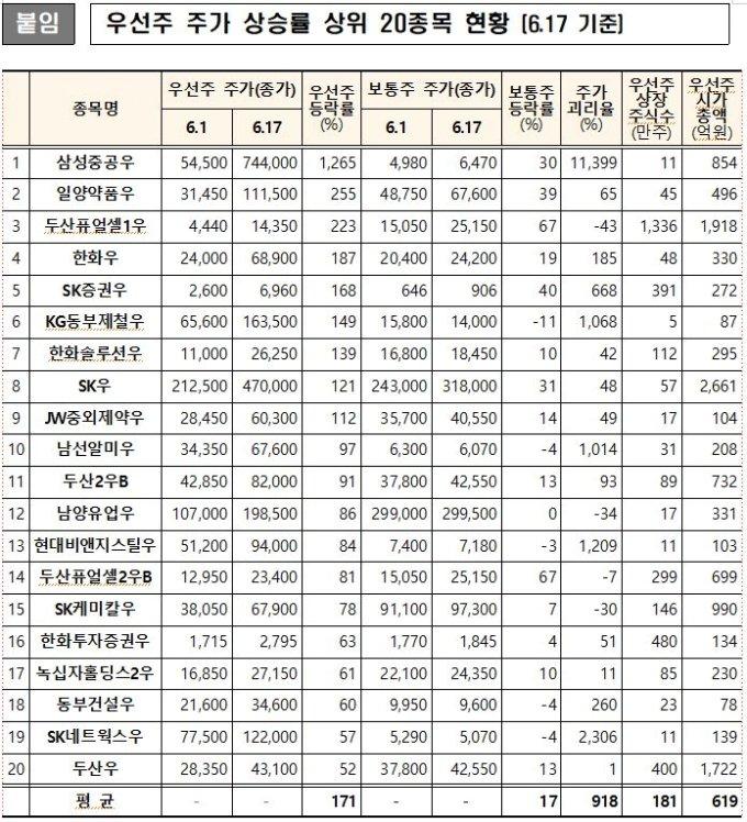 우선주 주가 상승률 상위 20종목 현황/자료=한국거래소