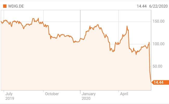 독일 증시에 상장된 와이어카드의 최근 1년 주가(단위: 유로) /사진=로이터통신
