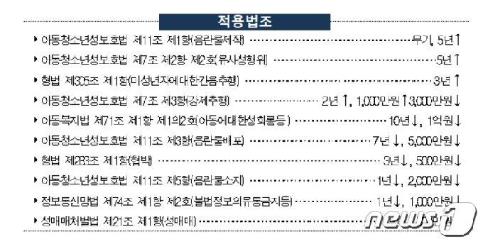 안승진에 적용된 10가지 혐의.(경북지방경찰청 제공)© 뉴스1