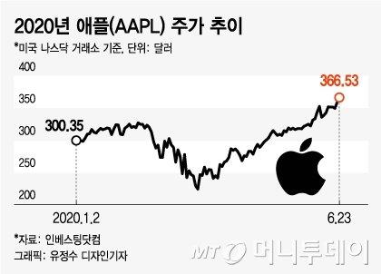 '시총 2조달러' 향하는 애플, 사우디 아람코 제칠까