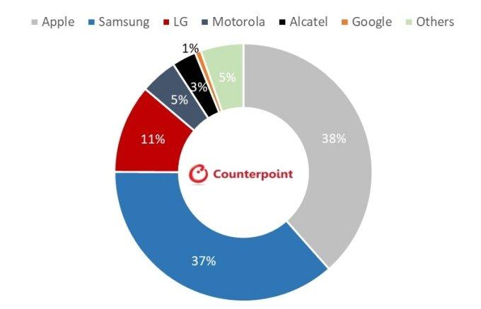4월 제조사별 미국 온라인 스마트폰 판매 점유율 /사진=카운터포인트리서치