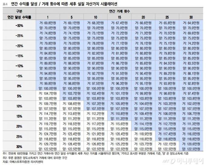 이베스트투자증권이 분석한 거래세-양도세 비교분석/자료=이베스트투자증권