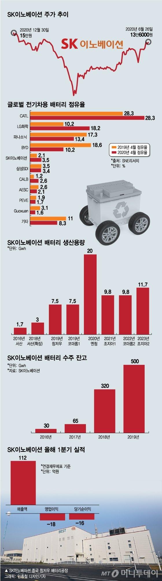유가 하락에도 주가 129%…'SK이노' 이유 있는 질주