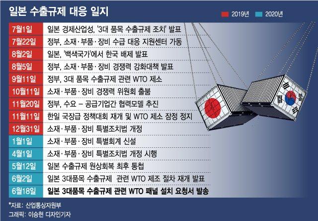 """日선 """"아베가 틀렸다""""…韓선 노재팬 계속"""