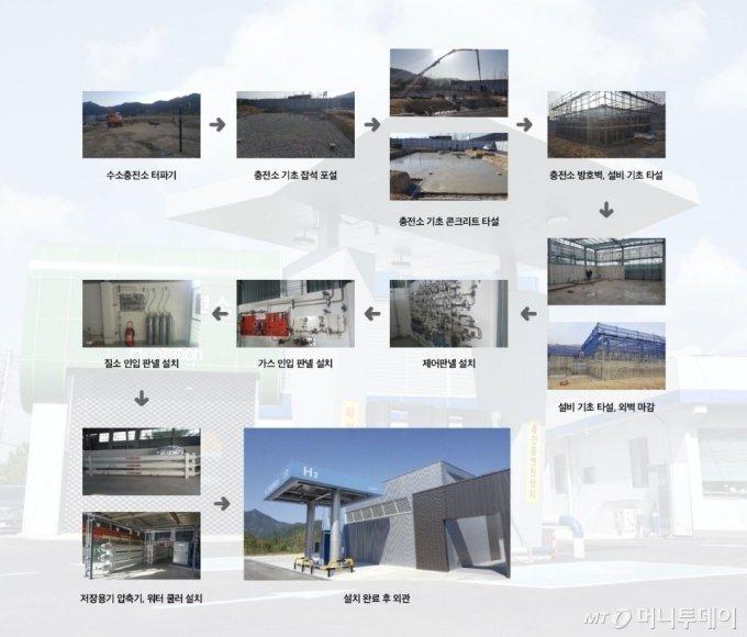수소충전소 건립 과정/사진제공=효성그룹