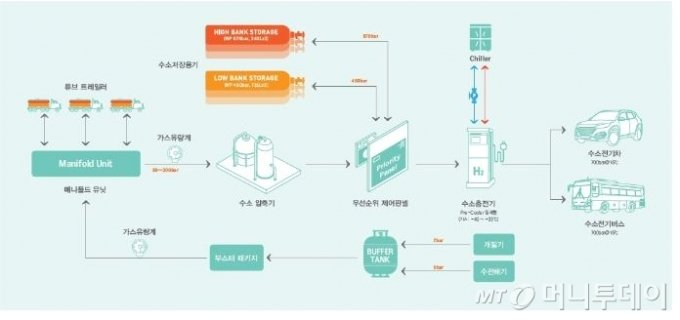 수소충전소의 구조/사진제공=효성그룹