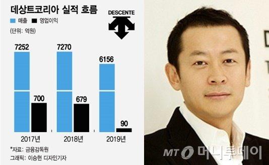 데상트코리아 3개년 실적 흐름과 김훈도 데상트코리아 대표이사 사장