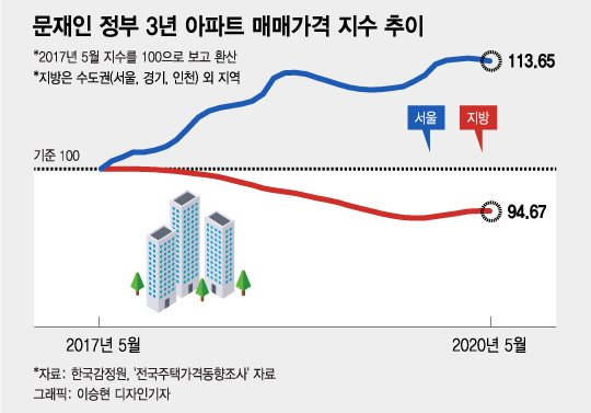 문재인 정부가 부동산 투기를 잡지 못한 3가지 이유