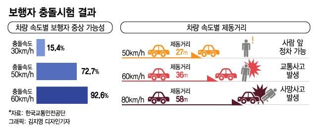 속도 50~30km로 낮추면 보행자 사망사고 확 준다