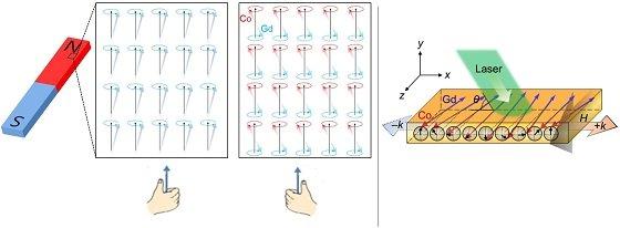 강자성체와 CoGd 준강자성체 내부에서 자화의 오른손 및 왼손 방향 회전 모식도(좌),스핀파와 브릴루앙 산란 측정 모식도(우)/자료=표준연