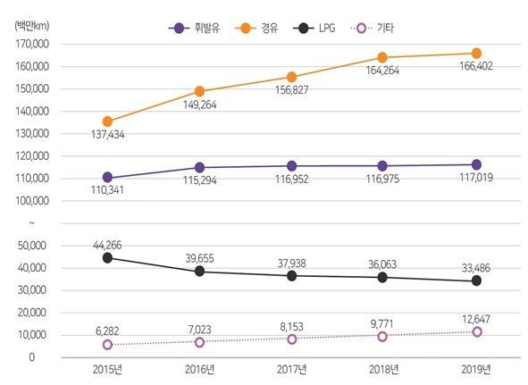 최근 5년(2015~2019년) 사용연료별 자동차 주행거리(단위: 백만km, % / 자료: 교통안전공단)