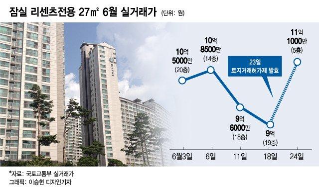 잠실 초소형 아파트 11억…거래허가제 이후 집값 오른 곳들