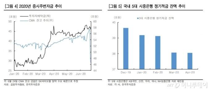 /자료=한국투자증권