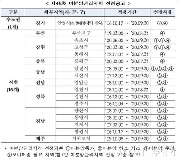 청주·인천, 규제지역 지정하고 미분양관리 해제? '뒤죽박죽'
