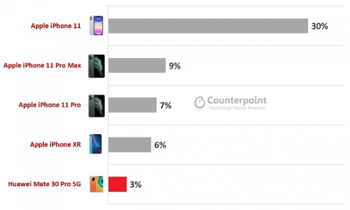 1분기 전 세계 프리미엄 스마트폰 판매 상위 5개 제품 /사진=카운터포인트리서치