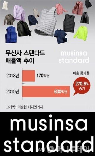 '유니클로 대체품' 노노재팬엔 없던 韓기업…'270% 폭풍성장'