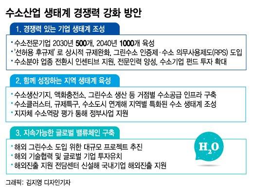 """수소경제 한배 탄 정세균·정의선…""""수소기업 1000개 만든다"""""""