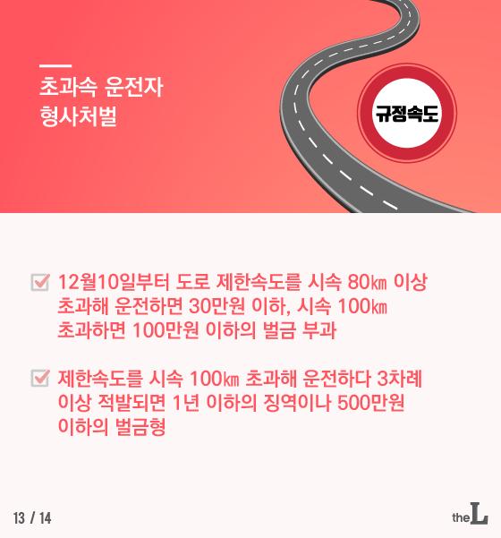 [카드뉴스] 제한속도 100km 초과하면 벌금 '100만원'