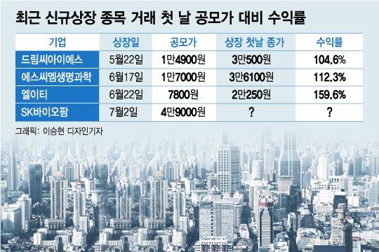 오늘 데뷔 SK바이오팜…수익률 160% '따상' 찍을까
