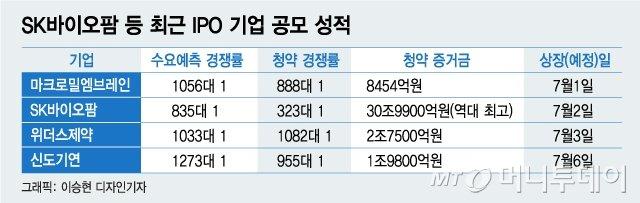 "SK바이오팜으로 재미 본 투자자들 ""다음 공모주 뭐냐"""