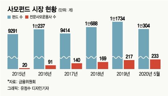 '사후약방문' 사모펀드 1만여개 운용사 233개 3년 간 전수조사