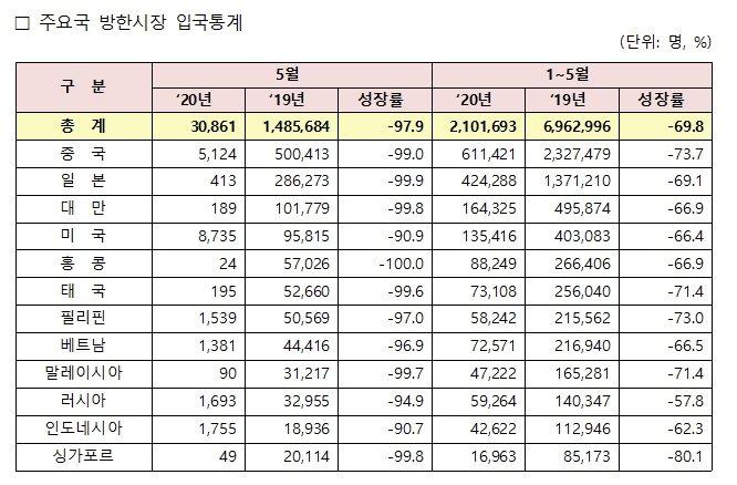 5월 주요국 인바운드 통계. /표=한국관광공사