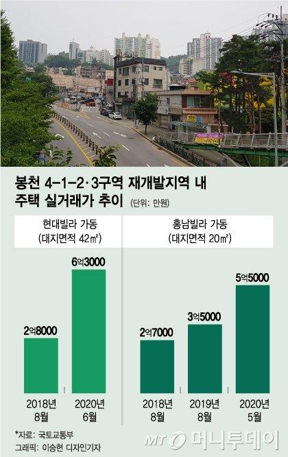 """""""웃돈 5억, 부르는 게 값""""…달동네였던 봉천동, 무슨일?"""
