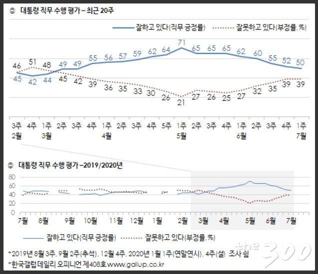한국갤럽, 7월 첫주 조사결과(2020.7.3.)/한국갤럽