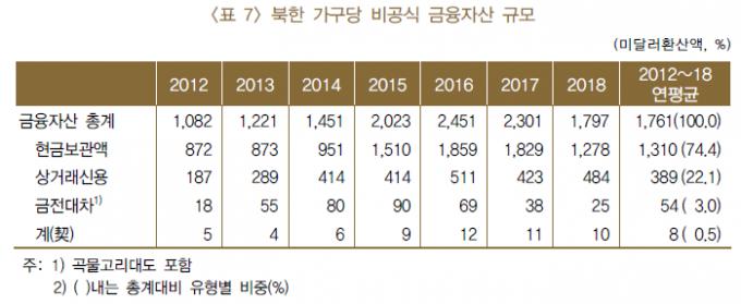 북한 가구당 비공시 금융자산 규모. /자료=한국은행