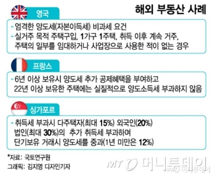 """""""모든 수단 동원 다주택 세부담 늘린다""""..종부세 기준 하향 검토"""