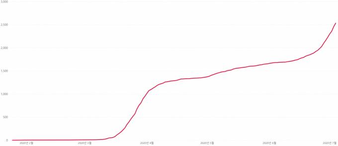 호주 빅토리아주 코로나19 누적 확진자 수 추이를 나타낸 그래프. /사진=빅토리아 주정부 홈페이지.