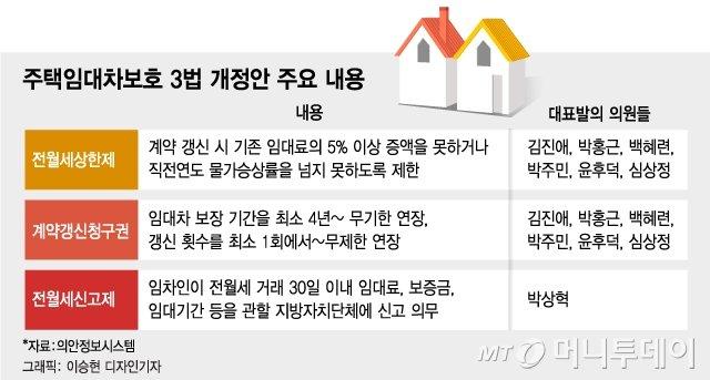 """[단독]'임대차보호 3법'도 소급적용...""""소급 안하면 전셋값 폭등"""""""