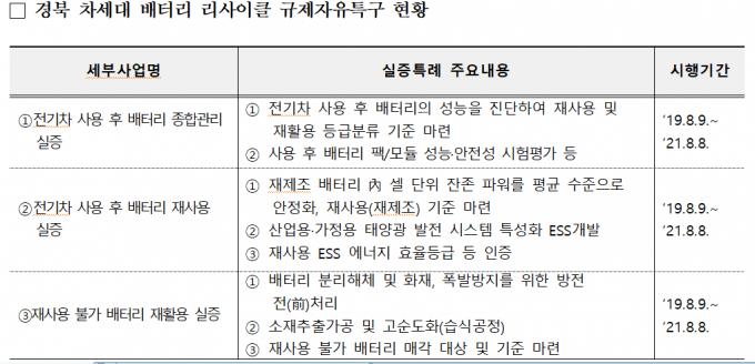 대전 '인체 유래물은행'-경북 '배터리 재사용' 실증 착수