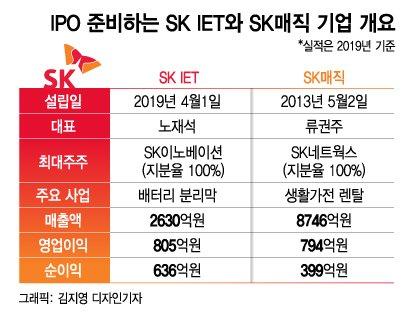 코스피 '따상'은 SK의 몫? SK그룹 IPO 더 있다