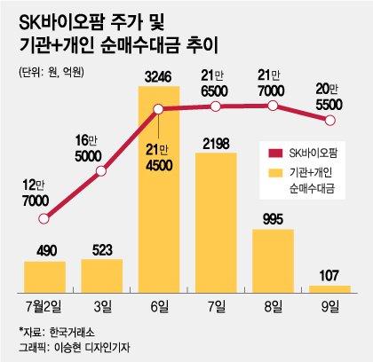 SK바이오팜 떨어지던 날 '줍줍' vs 삼성전자는 '손절'