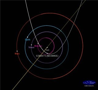 C/2020 F3 혜성의 공전궤도 및 근일점(2020년 7월 3일)을 통과할 때의 위치/자료=NASA JPL 제공